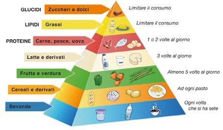 La Piramide Alimentare Il Fabbisogno Alimentare