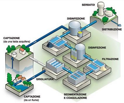 Impianti di depurazione dell acqua