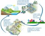 Il ciclo urbano dell'acqua