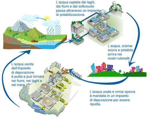 Ciclo Urbano Dellacqua Spiegato Ai Bambini