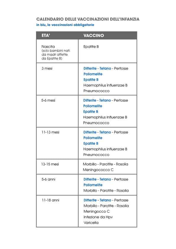 Calendario Delle Vaccinazioni.Calendario Delle Vaccinazioni Cose Per Crescere